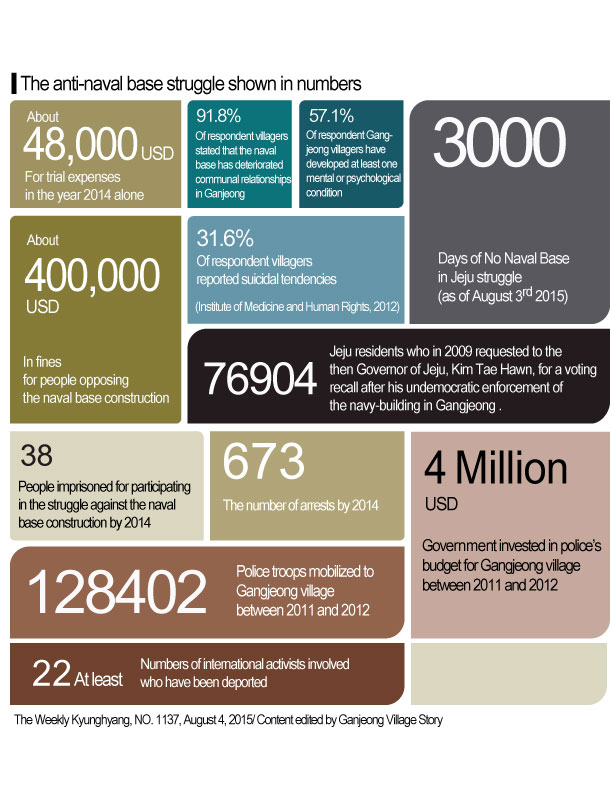 Shown in numbers